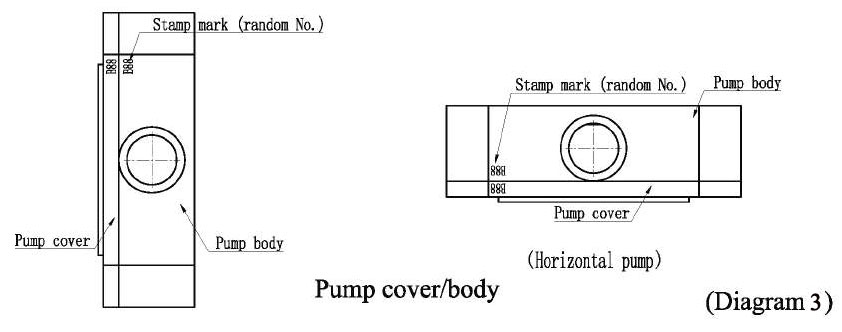 Positive Displacement Lobe Pumps